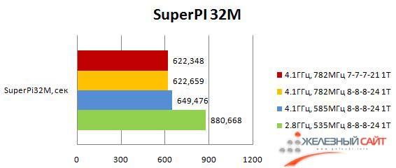 Результаты Maximus III Formula в SuperPI 32M