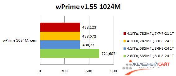Результаты Maximus III Formula в wPrime 1.55