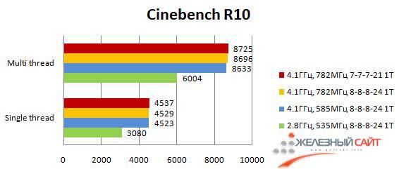 Результаты Maximus III Formula в Cinebench R10