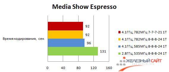 Результаты Maximus III Formula при кодировании в MediaShow Espresso
