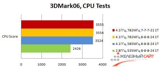 Производительность Maximus III Formula в процессорных тестах 3DMark06