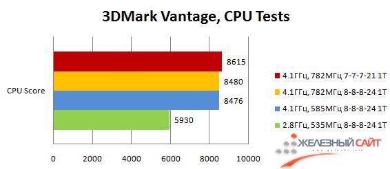 Производительность Maximus III Formula в процессорных тестах 3DMark Vantage