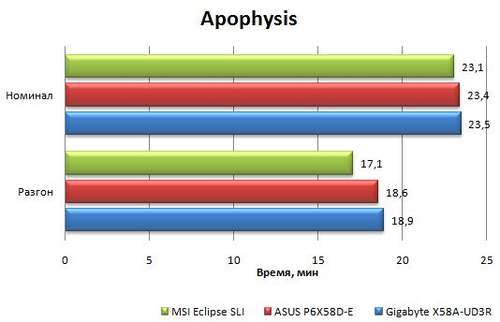 Результаты материнской платы Asus P6X58D-E в Apophysis