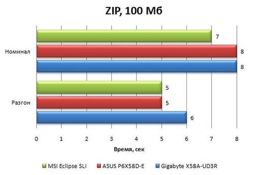 Результаты материнской платы Asus P6X58D-E в WinRAR