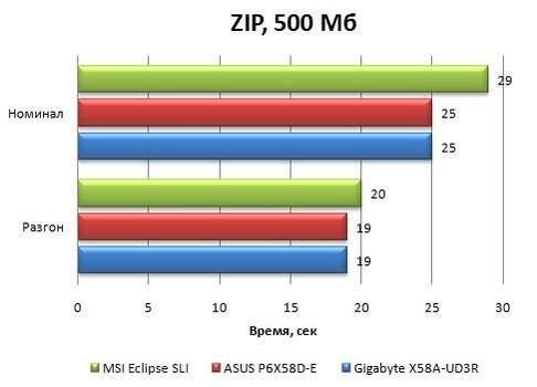 Результаты Asus P6X58D-E в WinRAR