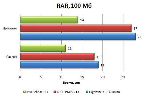 Производительность материнской платы Asus P6X58D-E в WinRAR