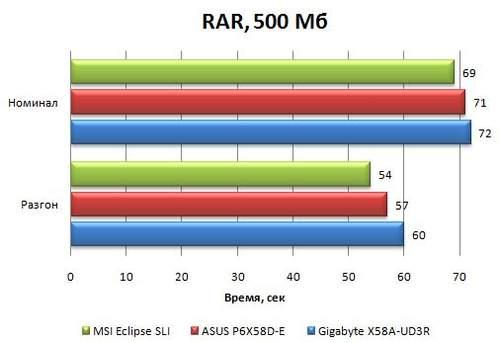 Производительность Asus P6X58D-E в WinRAR