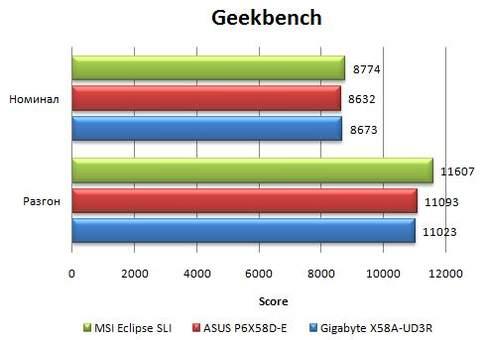 Результаты материнской платы Asus P6X58D-E в Geekbench