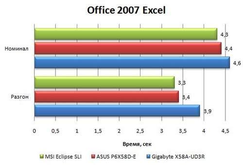 Результаты материнской платы Asus P6X58D-E в Office 2007