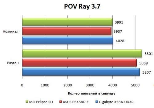 Производительность материнской платы Asus P6X58D-E в POV Ray