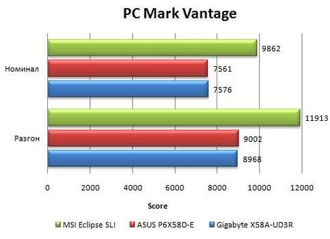 Результаты Asus P6X58D-E в PCMark Vantage
