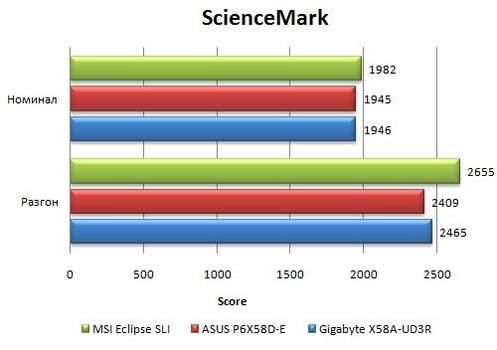 Результаты материнской платы Asus P6X58D-E в Science Mark
