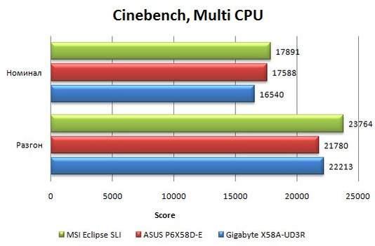 Производительность Asus P6X58D-E в Cinebench 10