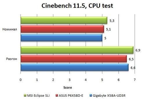 Производительность материнской платы Asus P6X58D-E в Cinebench 11.5
