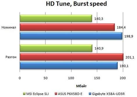 Производительность материнской платы Asus P6X58D-E в HD Tune