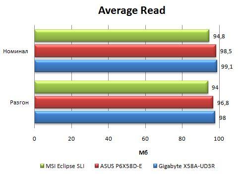 Производительность Asus P6X58D-E в HD Tune
