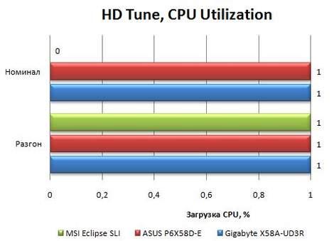 Результаты Asus P6X58D-E в HD Tune