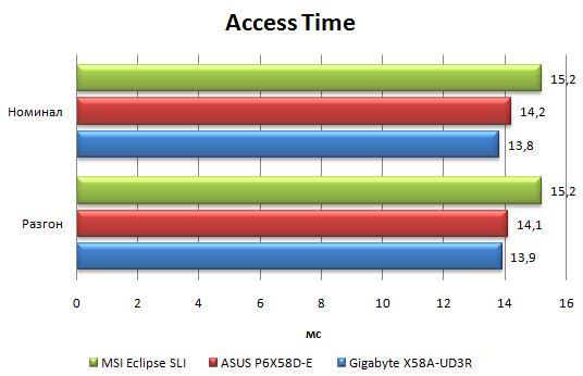Результаты материнской платы Asus P6X58D-E в HD Tune