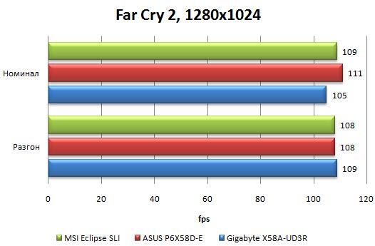 Результаты материнской платы Asus P6X58D-E в Far Cry 2