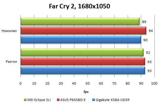 Производительность материнской платы Asus P6X58D-E в Far Cry 2