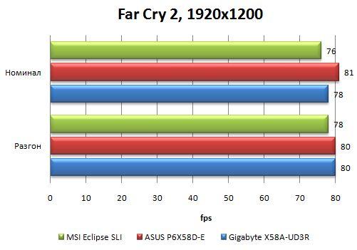 Производительность Asus P6X58D-E в Far Cry 2