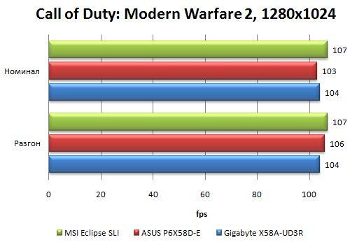 Результаты материнской платы Asus P6X58D-E в Call of Duty: Modern Warfare 2