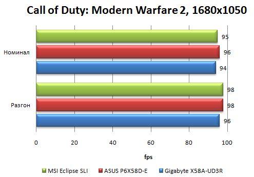 Производительность материнской платы Asus P6X58D-E в Call of Duty: Modern Warfare 2