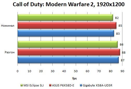 Производительность Asus P6X58D-E в Call of Duty: Modern Warfare 2