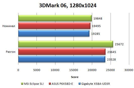 Результаты материнской платы Asus P6X58D-E в 3DMark06