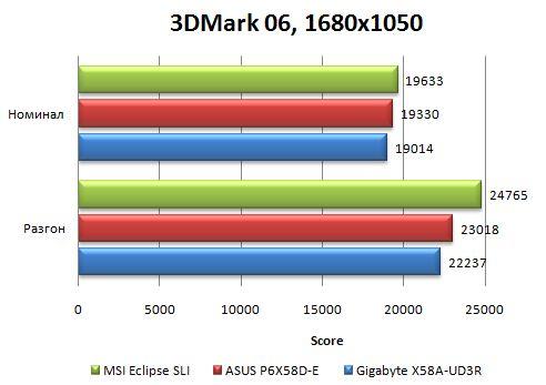 Производительность материнской платы Asus P6X58D-E в 3DMark06