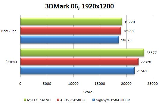 Производительность Asus P6X58D-E в 3DMark06