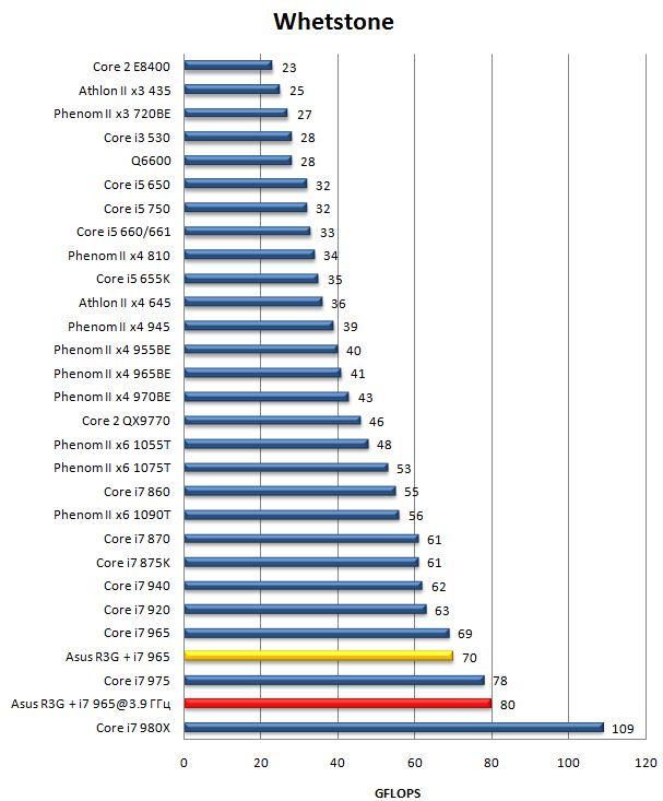 Производительность материнской платы Asus Rampage III Gene в Whetstone
