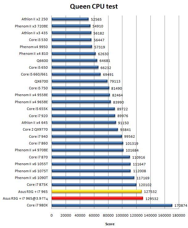 Производительность материнской платы Asus Rampage III Gene в CPU Queen