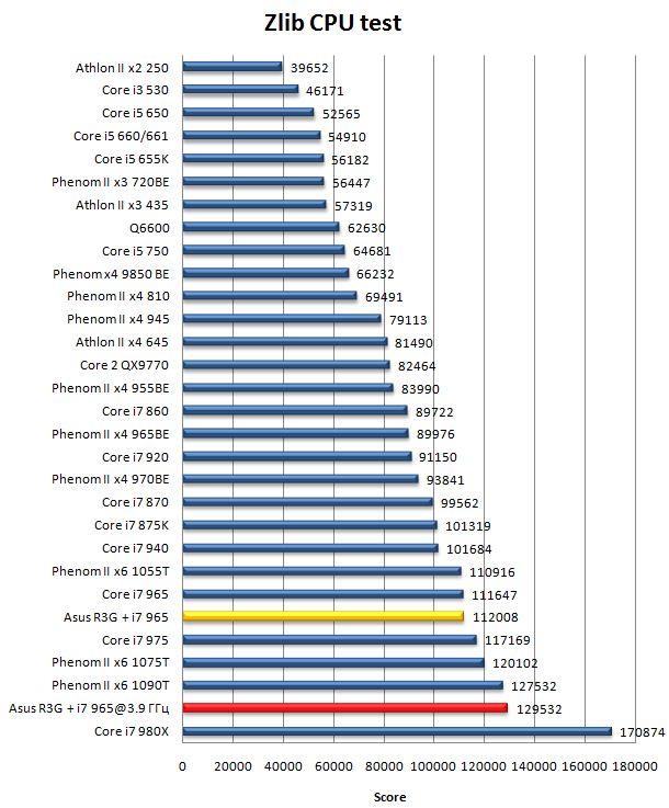 Производительность материнской платы Asus Rampage III Gene в Zlib
