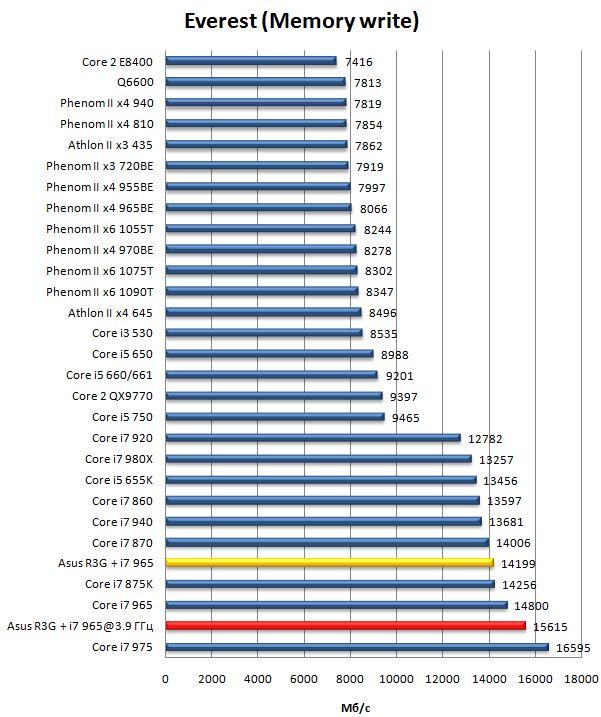 Производительность материнской платы Asus Rampage III Gene - запись в память