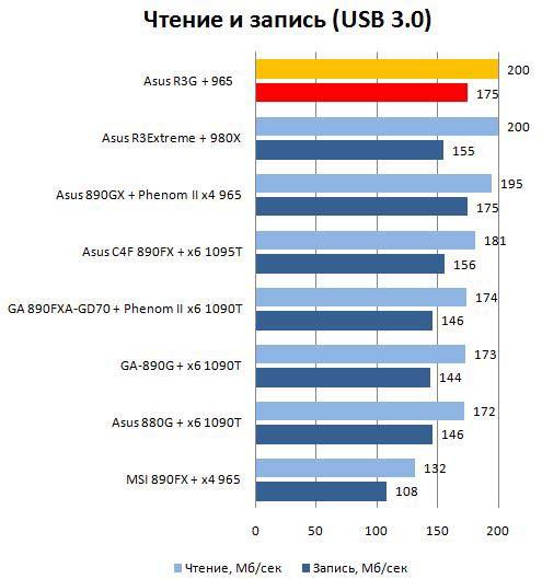 Производительность USB 3.0 материнской платы Asus Rampage III Gene