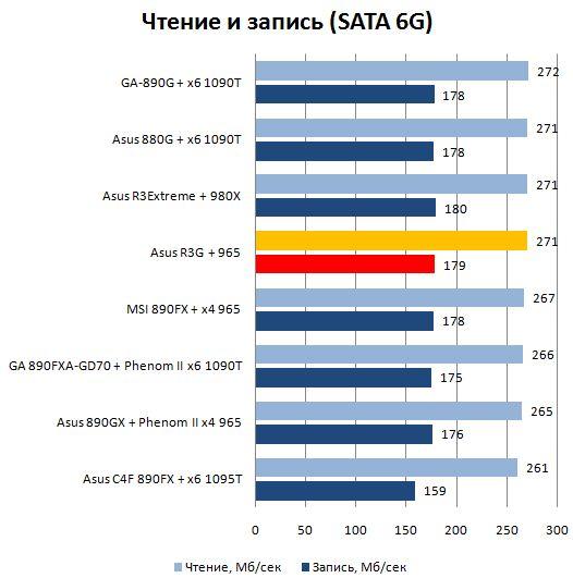 Производительность SATA 6G материнской платы Asus Rampage III Gene