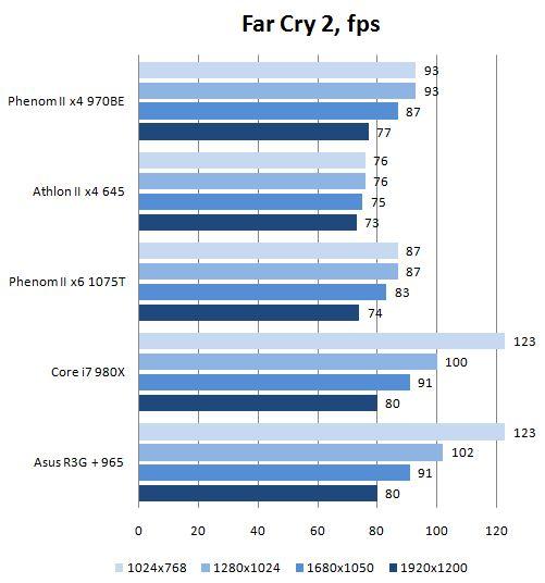 Производительность материнской платы Asus Rampage III Gene в Far Cry 2