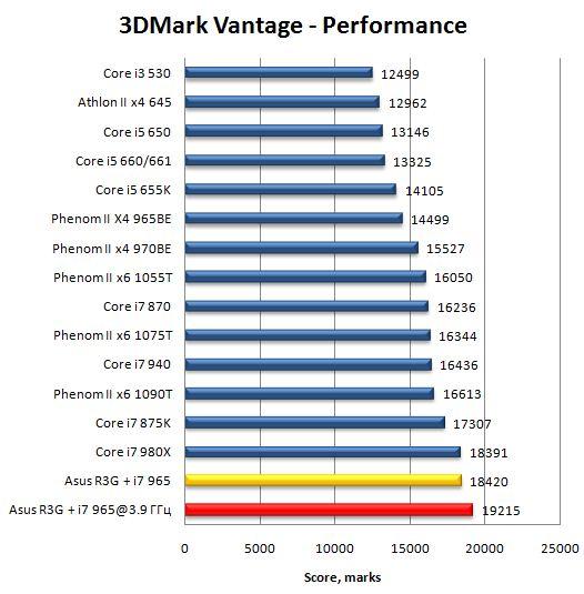 Производительность материнской платы Asus Rampage III Gene в 3DMark Vantage