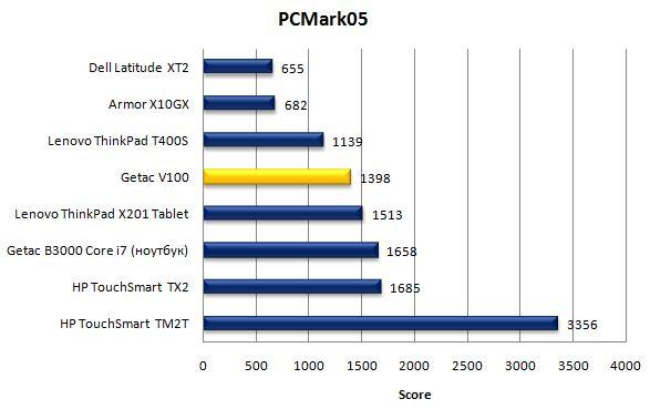 Производительность планшета Getac V100 в PCMark05