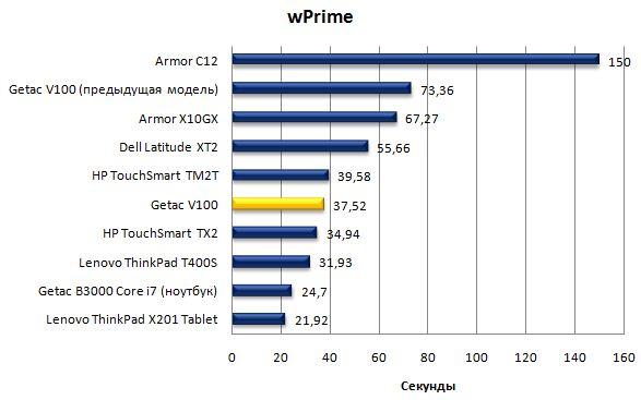 Производительность ноутбука Getac V100 в wPrime