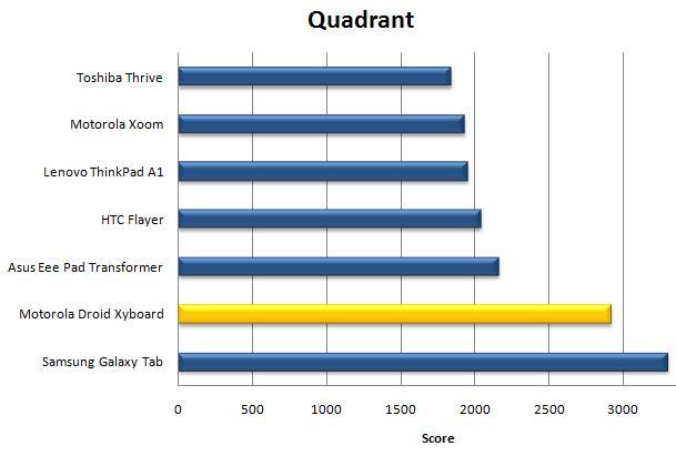 Результат Motorola Droid Xyboard в тесте Quadrant