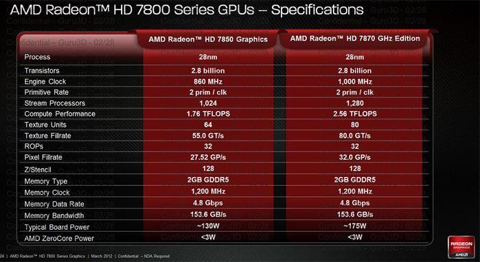 Спецификации видеокарт Radeon HD 7850 и HD 7870