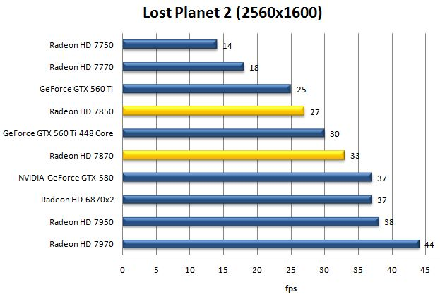 Производительность видеокарт HD 7870 и HD 7850 в Lost Planet 2