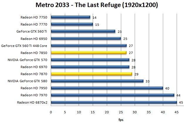 Производительность HD 7870 и HD 7850 в Metro 2033 - The Last Refuge