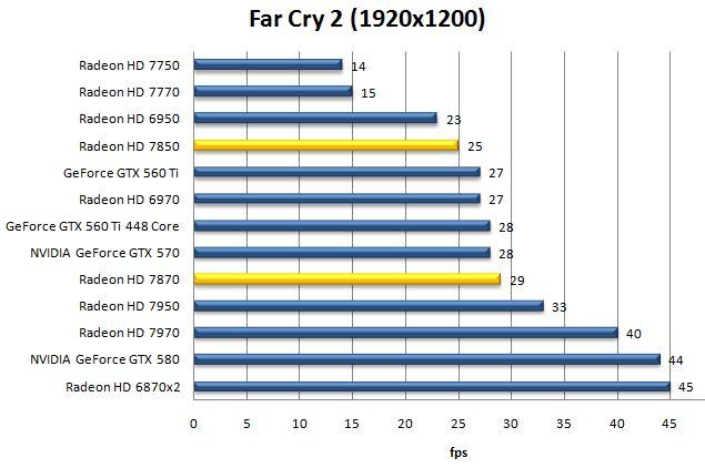Результат видеокарт AMD Radeon HD 7870 и HD 7850 в Far Cry 2