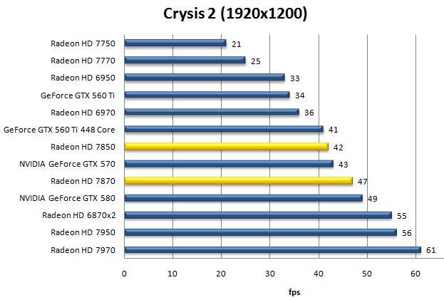 Результат Radeon HD 7870 и HD 7850 в Crysis 2