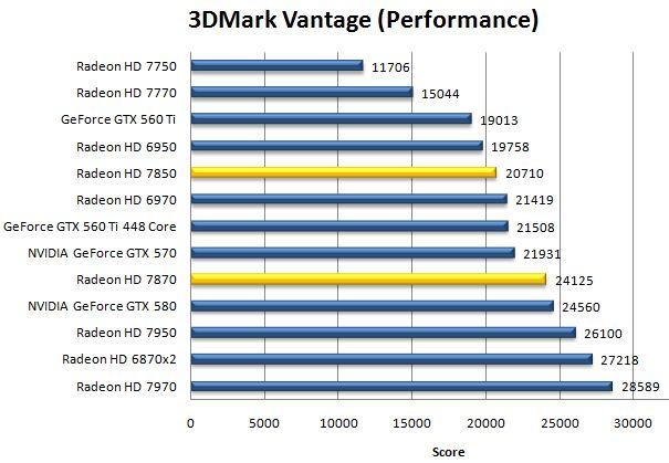 Результат Radeon HD 7870 и HD 7850 в 3DMark Vantage