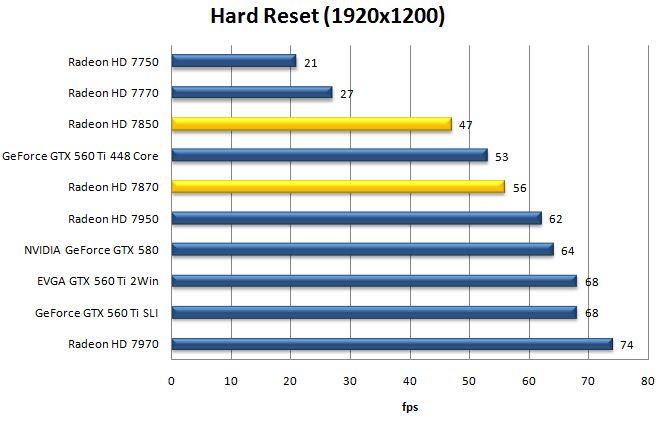 Производительность видеокарт AMD Radeon HD 7870 и HD 7850 в Hard Reset