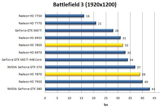 Производительность Radeon HD 7870 и HD 7850 в Battlefield 3